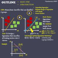 Support Vector Machine – Beginner